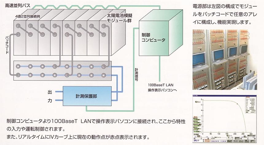 板子研究室設備【 太陽電池模擬電源装置1kW 日本カーネル社製】